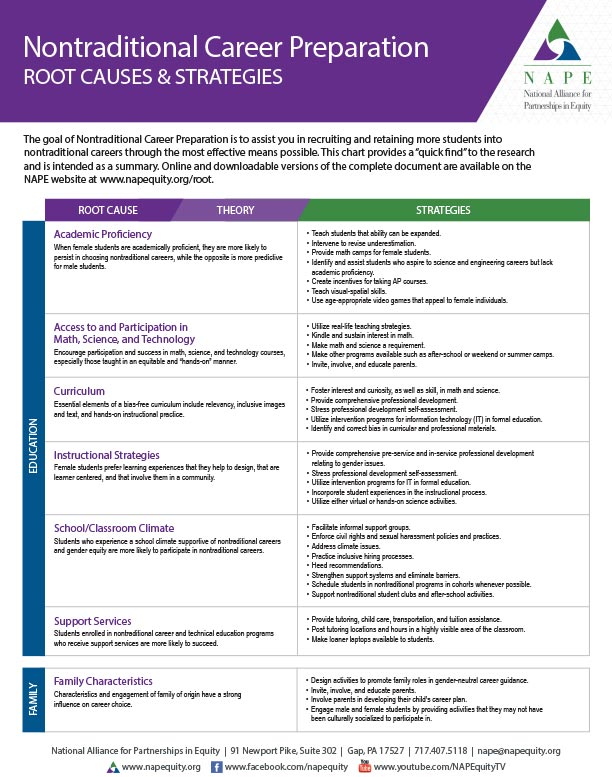 Nt Career Prep Root Causes Strategies 2 Page Chart Nape National Alliance For Partnerships In Equity
