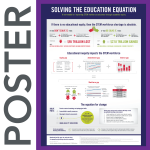 NAPE's Solving the Education Equation Poster